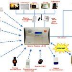 Безопасность объектов и оборудование охранно-пожарной сигнализации.