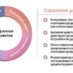 Стратегия развития организации.