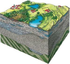 Условия для физико-геологических процессов