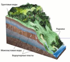 внутриземных вод