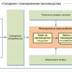 Система оперативного планирования производства: эффективность и целесообразность.