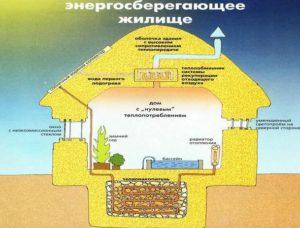 энергосберегающий