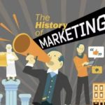 История возникновения маркетинга